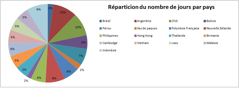 Réparticion du nombre de jours par pays